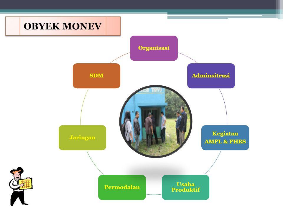 OBYEK MONEV Organisasi Adminsitrasi Kegiatan AMPL & PHBS