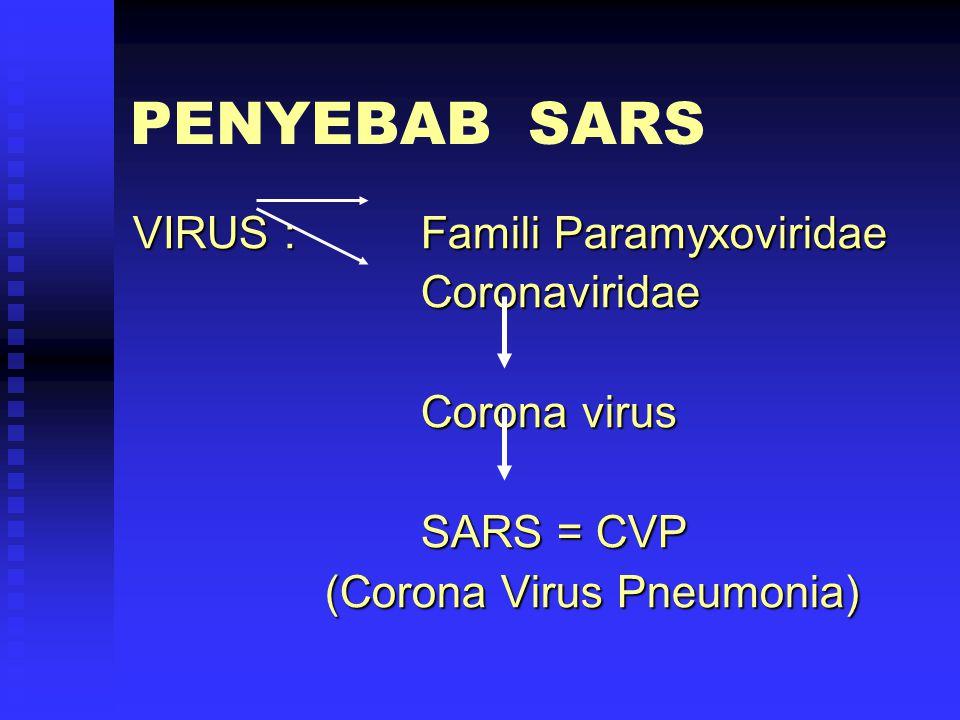 PENYEBAB SARS VIRUS : Famili Paramyxoviridae Coronaviridae