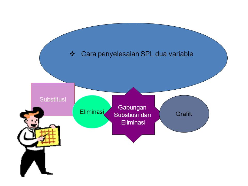 Cara penyelesaian SPL dua variable