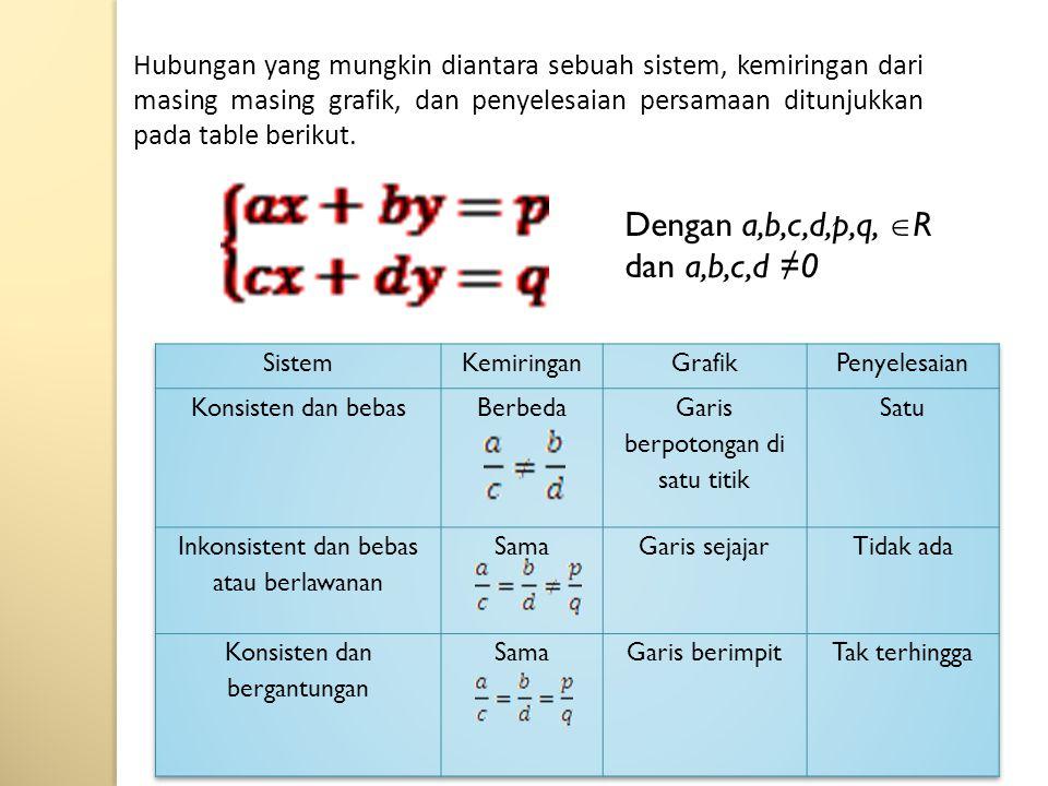 Dengan a,b,c,d,p,q, R dan a,b,c,d ≠0