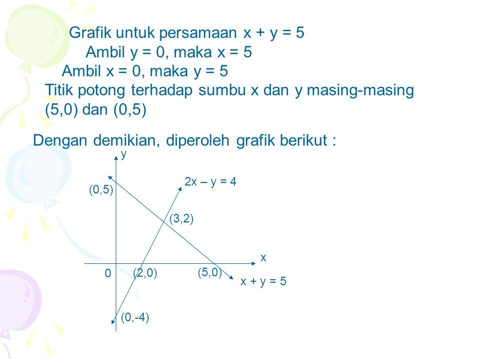 Grafik untuk persamaan x + y = 5 Ambil y = 0, maka x = 5