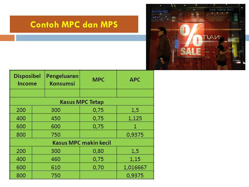 Contoh MPC dan MPS Disposibel Income Pengeluaran Konsumsi MPC APC