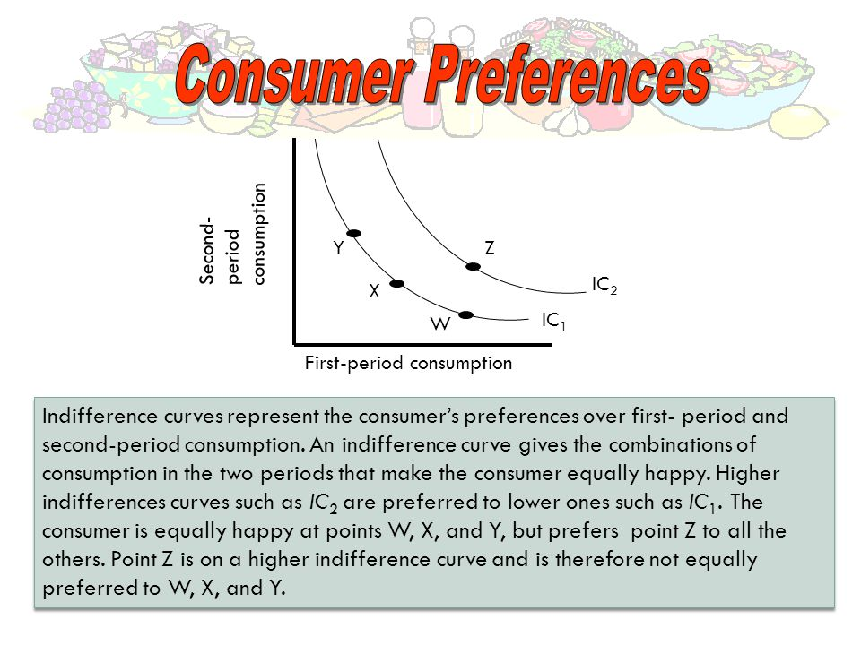 Consumer Preferences consumption. Second- period. Y. Z. IC2. X. W. IC1. First-period consumption.