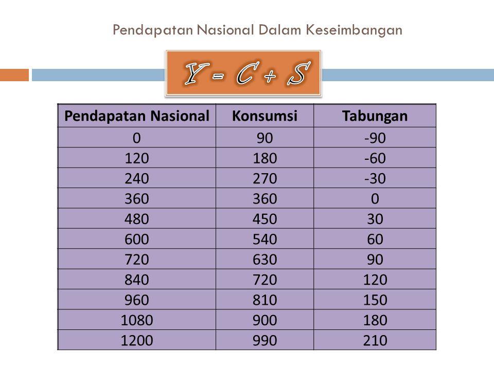 Pendapatan Nasional Dalam Keseimbangan