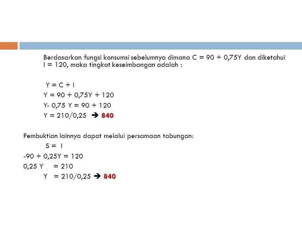Berdasarkan fungsi konsumsi sebelumnya dimana C = 90 + 0,75Y dan diketahui I = 120, maka tingkat keseimbangan adalah :