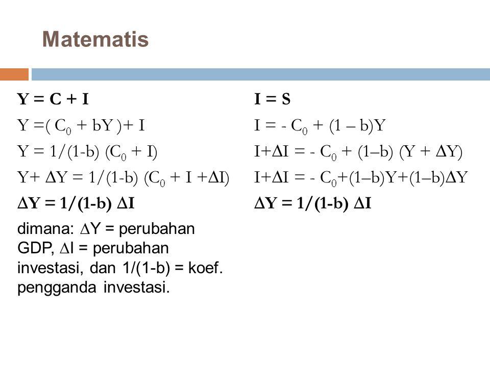 Matematis Y = C + I Y =( C0 + bY )+ I Y = 1/(1-b) (C0 + I)