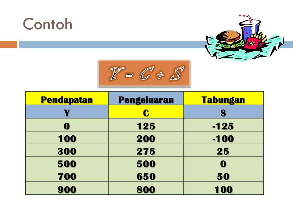 Y = C + S Contoh Pendapatan Pengeluaran Tabungan Y C S 125 -125 100