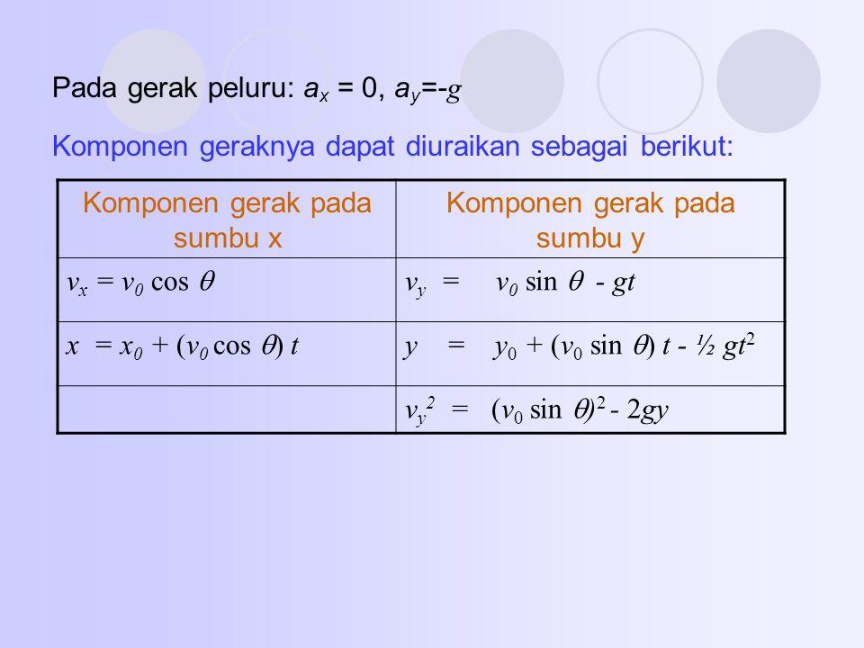 Pada gerak peluru: ax = 0, ay=-g
