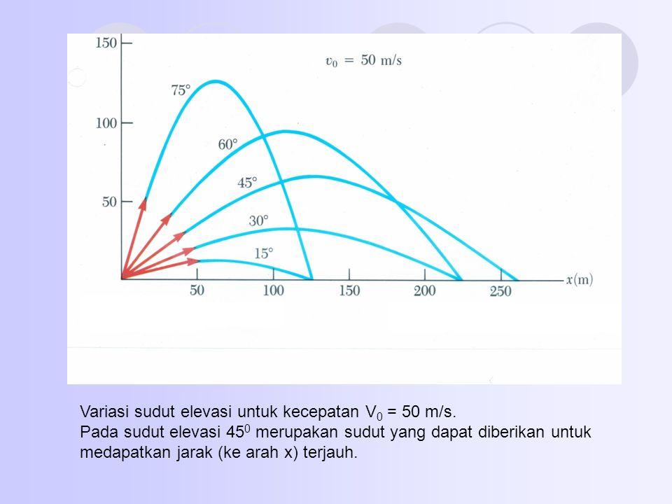 Variasi sudut elevasi untuk kecepatan V0 = 50 m/s.