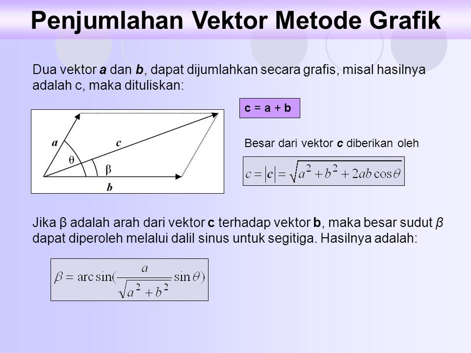 Penjumlahan Vektor Metode Grafik