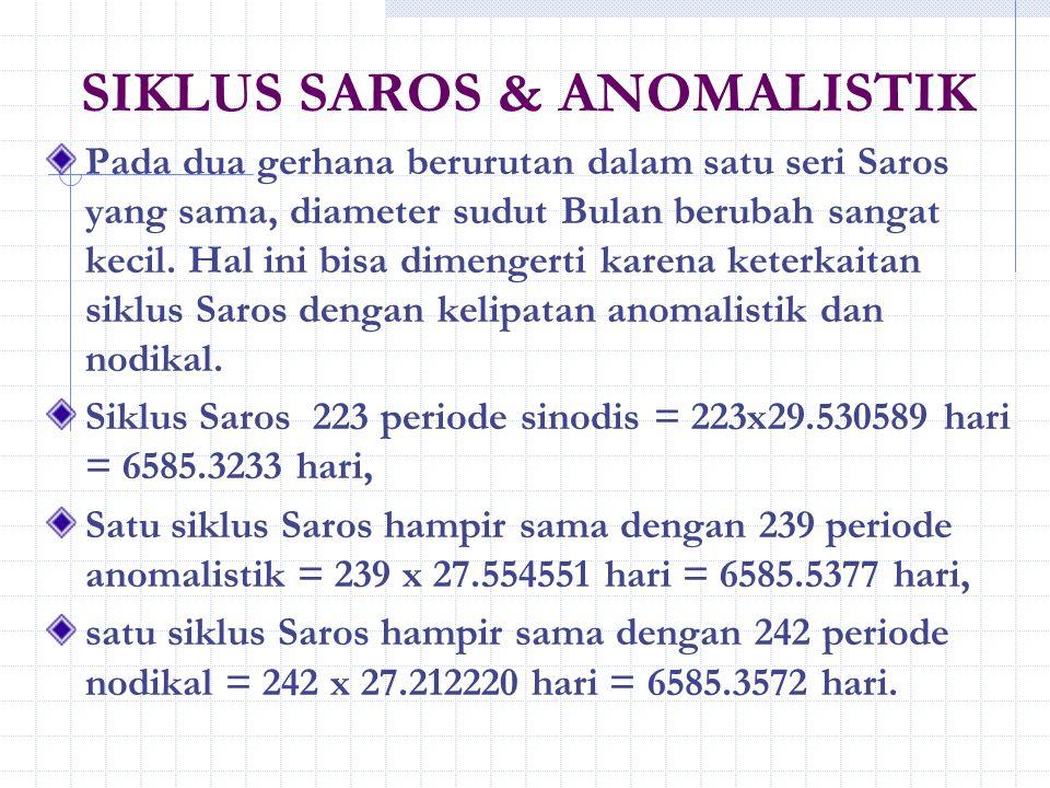 SIKLUS SAROS & ANOMALISTIK