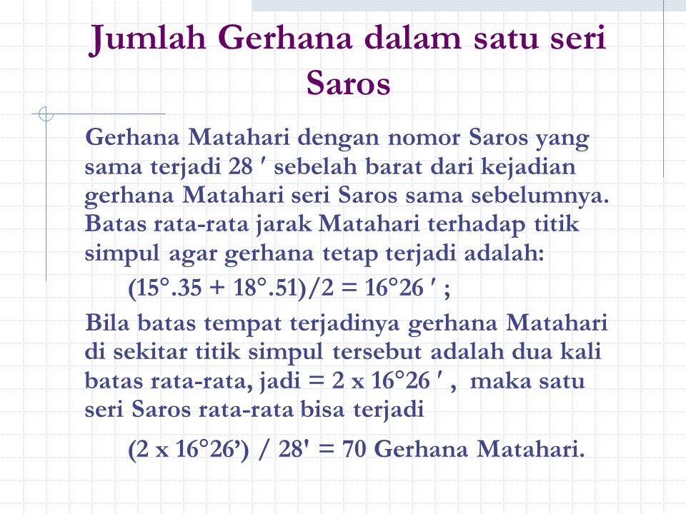 Jumlah Gerhana dalam satu seri Saros