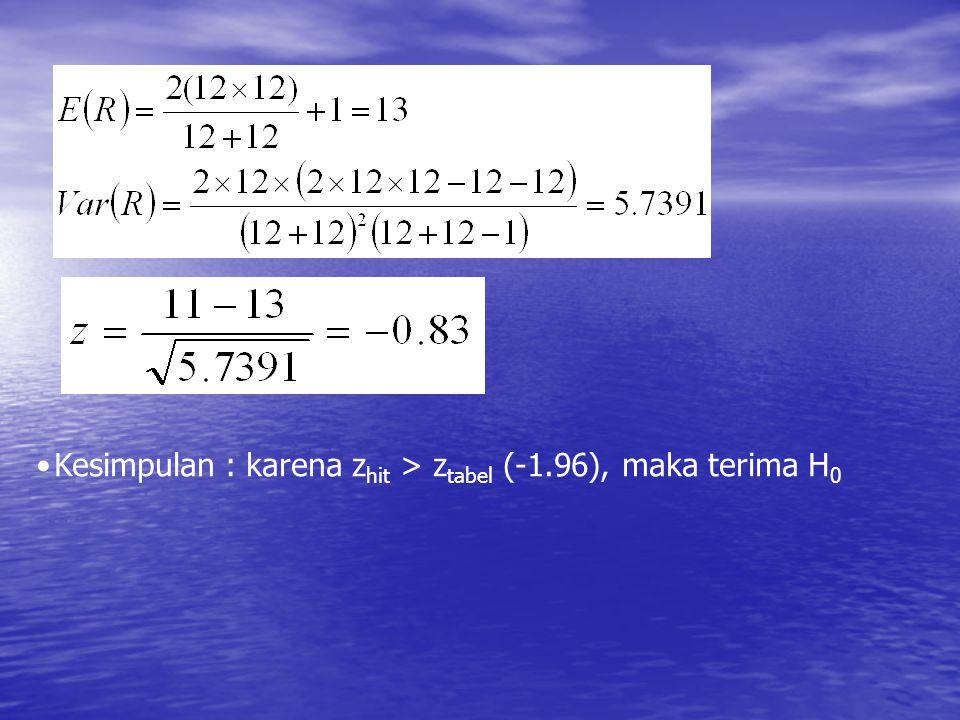Kesimpulan : karena zhit > ztabel (-1.96), maka terima H0