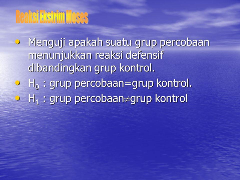 Reaksi Ekstrim Moses Menguji apakah suatu grup percobaan menunjukkan reaksi defensif dibandingkan grup kontrol.