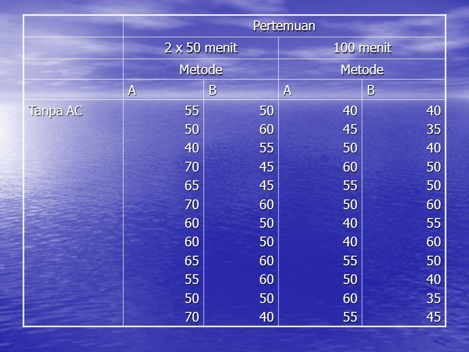 Pertemuan 2 x 50 menit 100 menit Metode A B Tanpa AC 55 50 40 70 65 60 45 35