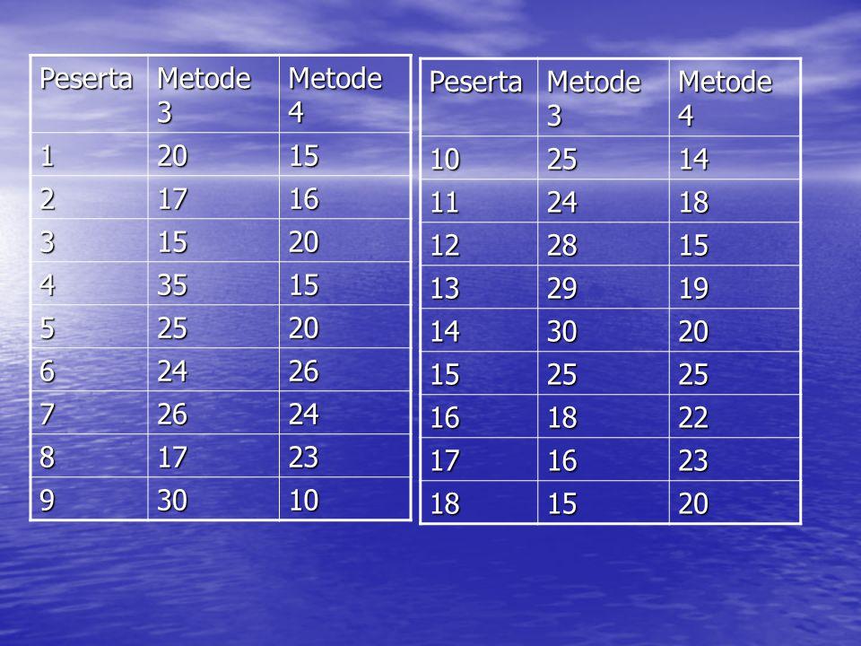 Peserta Metode 3. Metode 4. 1. 20. 15. 2. 17. 16. 3. 4. 35. 5. 25. 6. 24. 26. 7. 8.