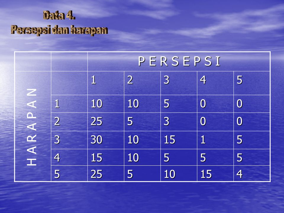 Data 4. Persepsi dan harapan P E R S E P S I 1 2 3 4 5 10 25 30 15 H A R A P A N