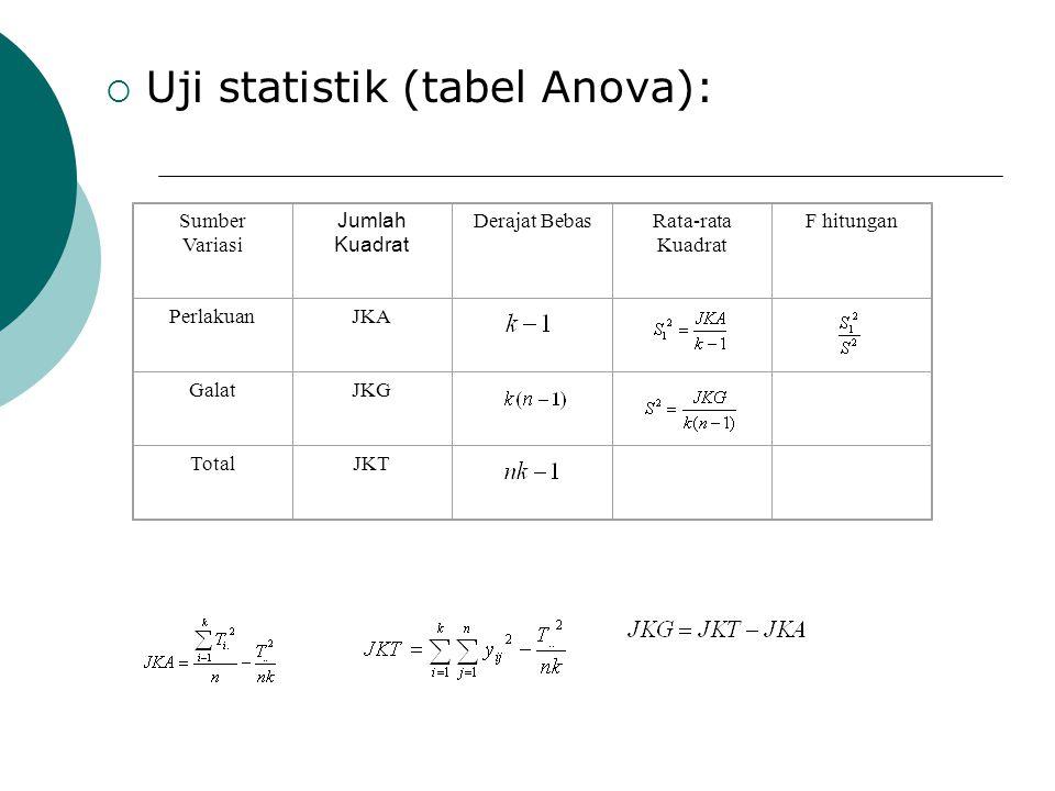 Uji statistik (tabel Anova):