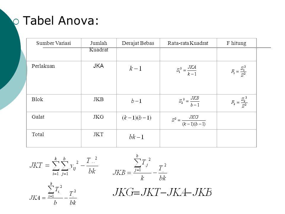 Tabel Anova: Sumber Variasi Jumlah Kuadrat Derajat Bebas