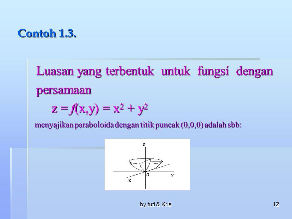 Luasan yang terbentuk untuk fungsí dengan persamaan
