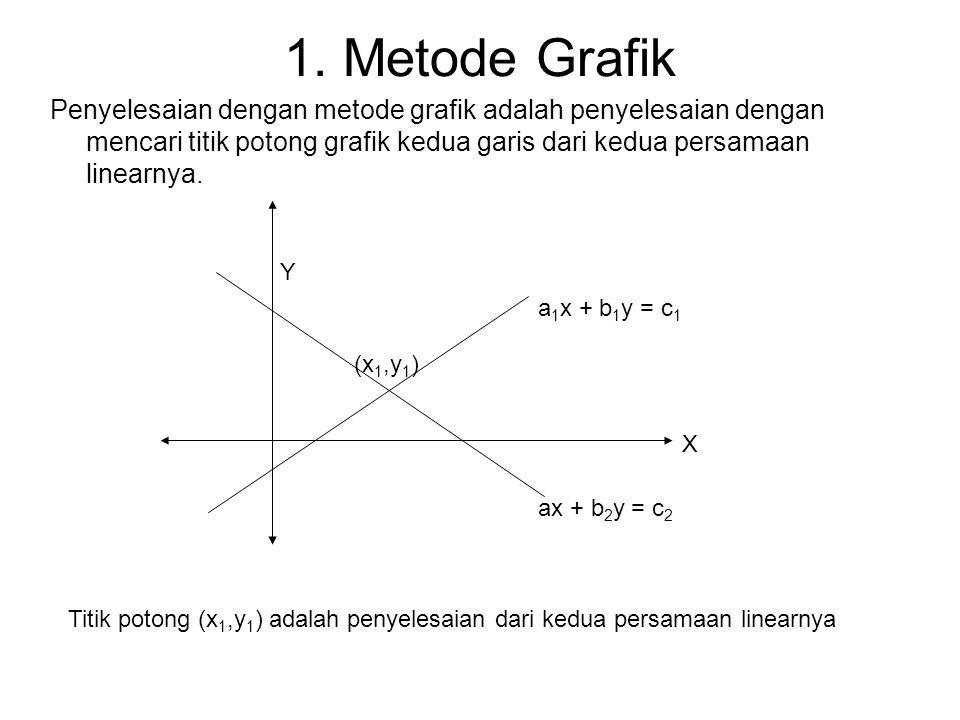 1. Metode Grafik Penyelesaian dengan metode grafik adalah penyelesaian dengan mencari titik potong grafik kedua garis dari kedua persamaan linearnya.