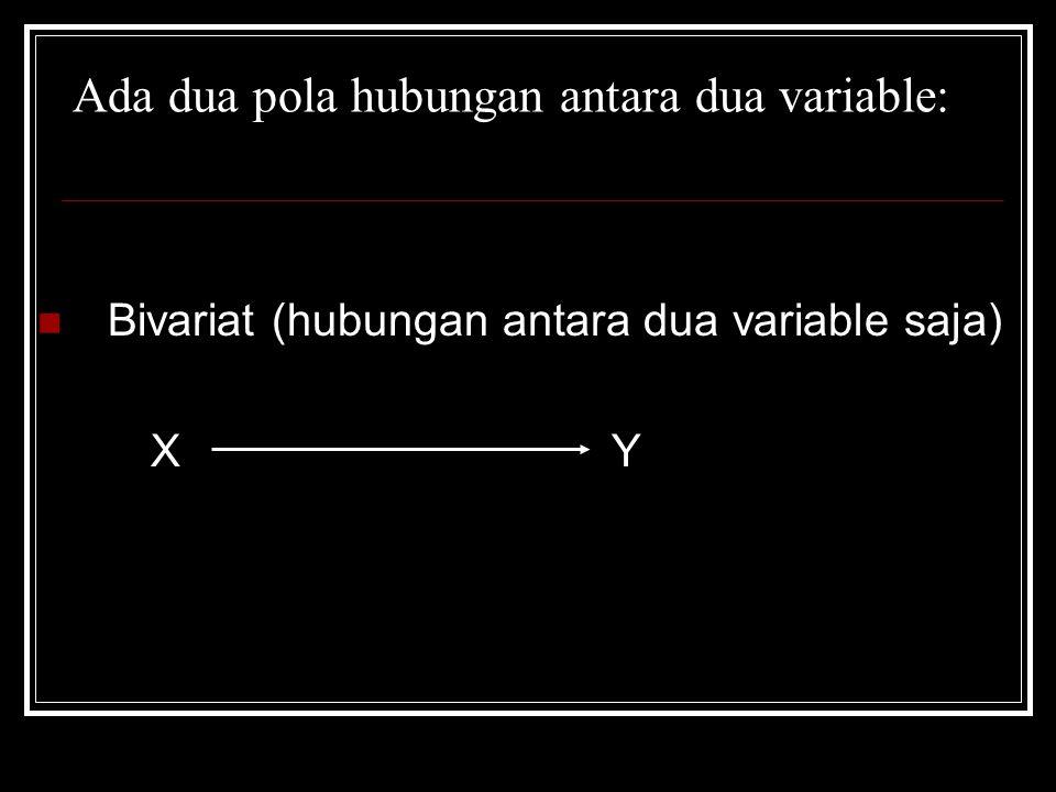 Ada dua pola hubungan antara dua variable: