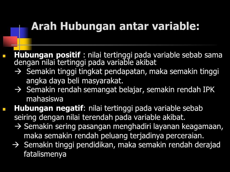Arah Hubungan antar variable: