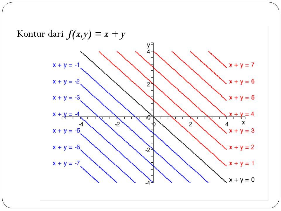 Kontur dari f(x,y) = x + y