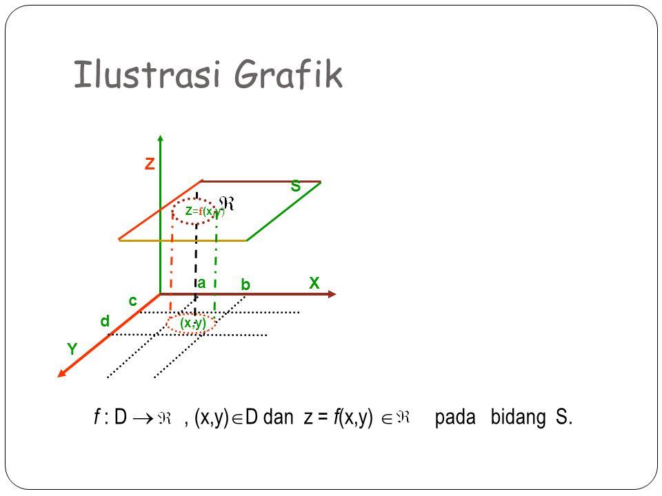 Ilustrasi Grafik f : D  , (x,y)D dan z = f(x,y)  pada bidang S. Z S