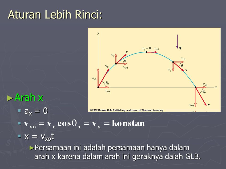 Aturan Lebih Rinci: Arah x ax = 0 x = vxot