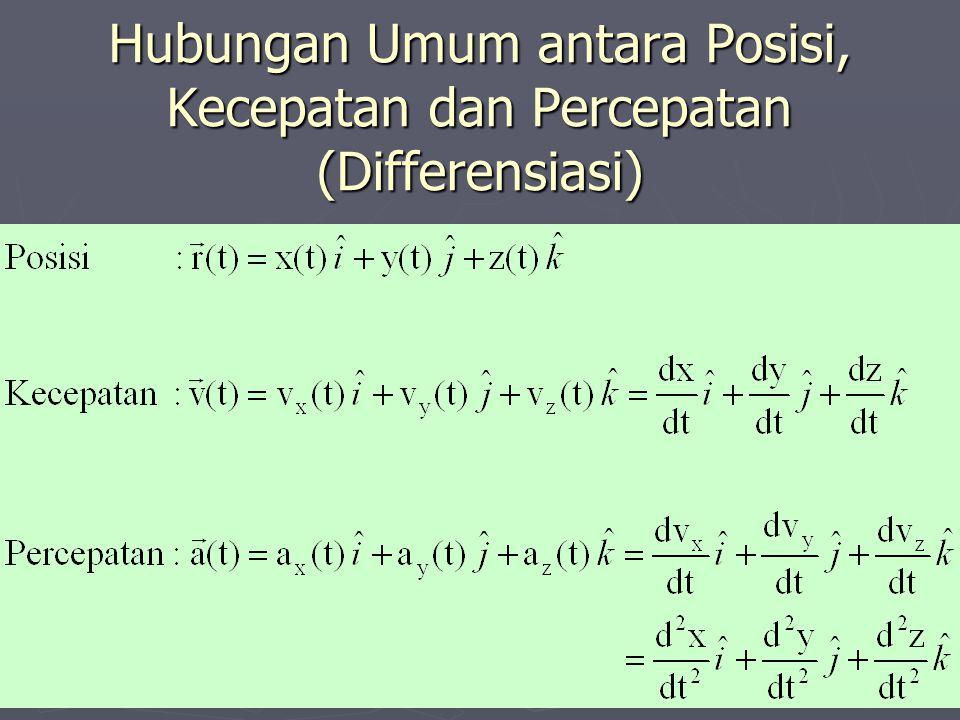 Hubungan Umum antara Posisi, Kecepatan dan Percepatan (Differensiasi)