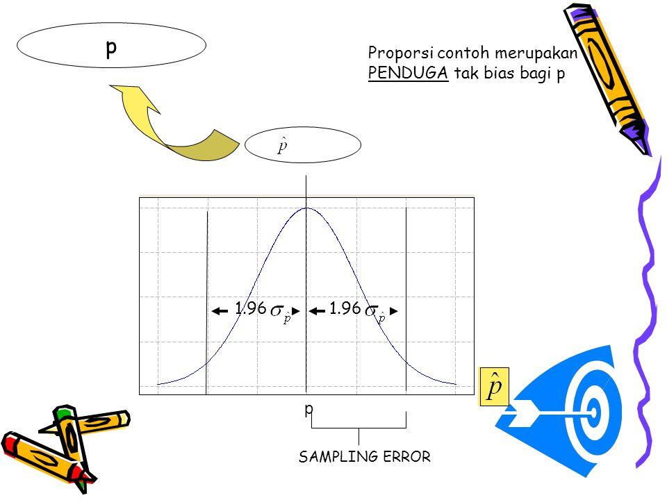 p Proporsi contoh merupakan PENDUGA tak bias bagi p 1.96 1.96 p