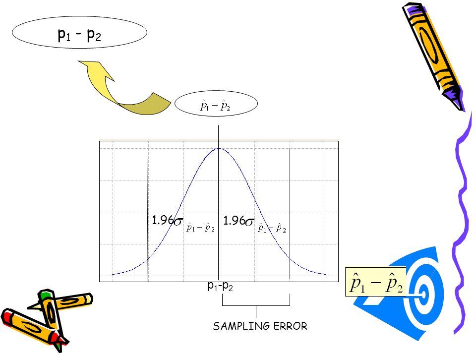 p1 - p2 1.96 1.96 p1-p2 SAMPLING ERROR