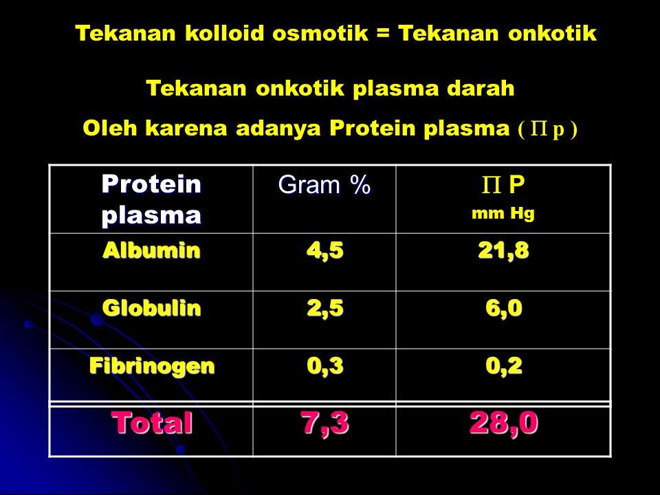 Total 7,3 28,0 Protein plasma Gram %  P