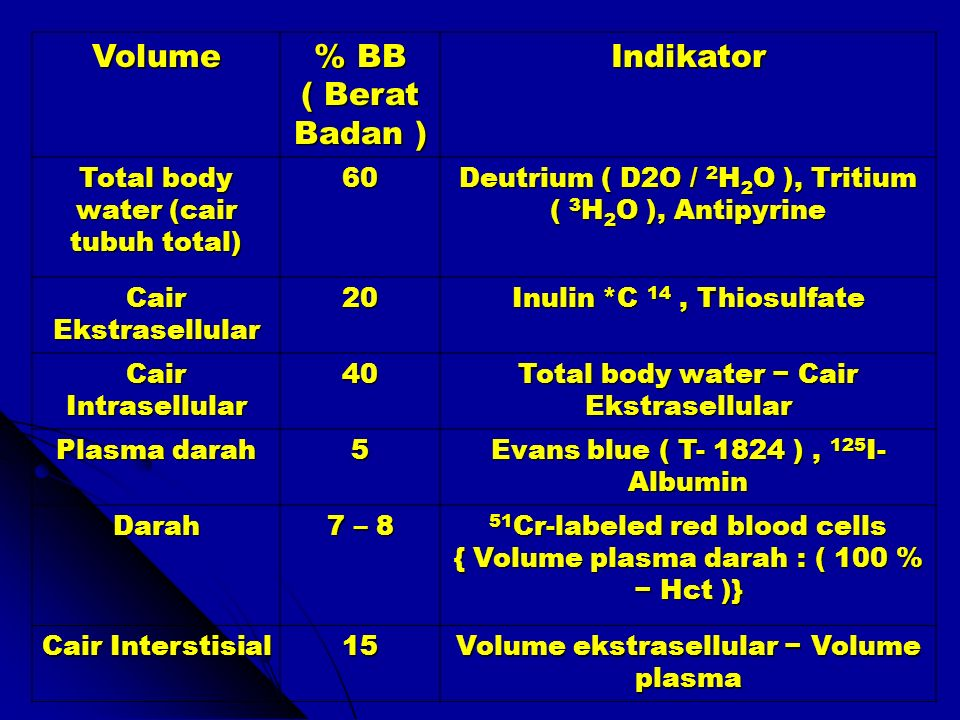Volume % BB ( Berat Badan ) Indikator