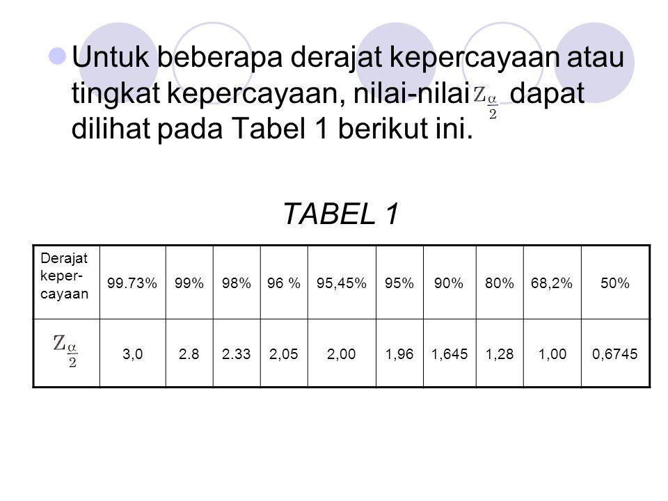 Untuk beberapa derajat kepercayaan atau tingkat kepercayaan, nilai-nilai dapat dilihat pada Tabel 1 berikut ini.