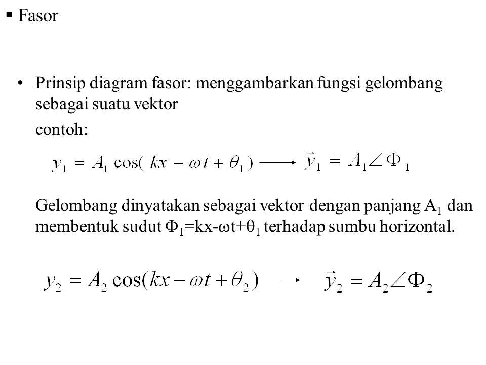 Fasor Prinsip diagram fasor: menggambarkan fungsi gelombang sebagai suatu vektor. contoh: