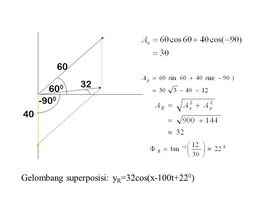 60 32 600 -900 40 Gelombang superposisi: yR=32cos(x-100t+220)