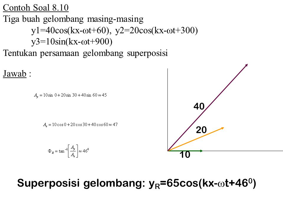 Superposisi gelombang: yR=65cos(kx-t+460)