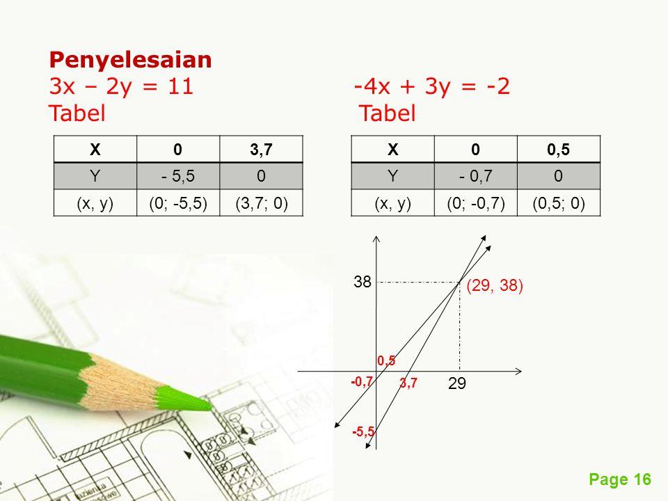 Penyelesaian 3x – 2y = 11 -4x + 3y = -2 Tabel Tabel X 3,7 Y - 5,5