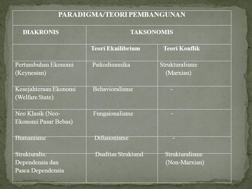 PARADIGMA/TEORI PEMBANGUNAN