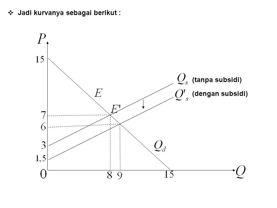 Jadi kurvanya sebagai berikut :