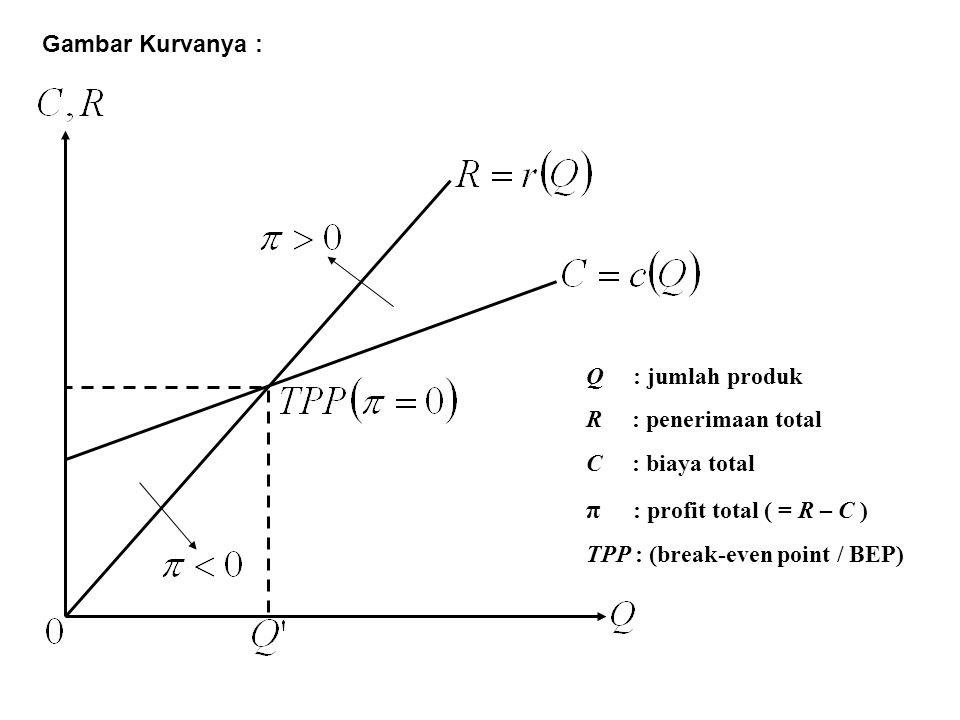 π : profit total ( = R – C ) Gambar Kurvanya : Q : jumlah produk
