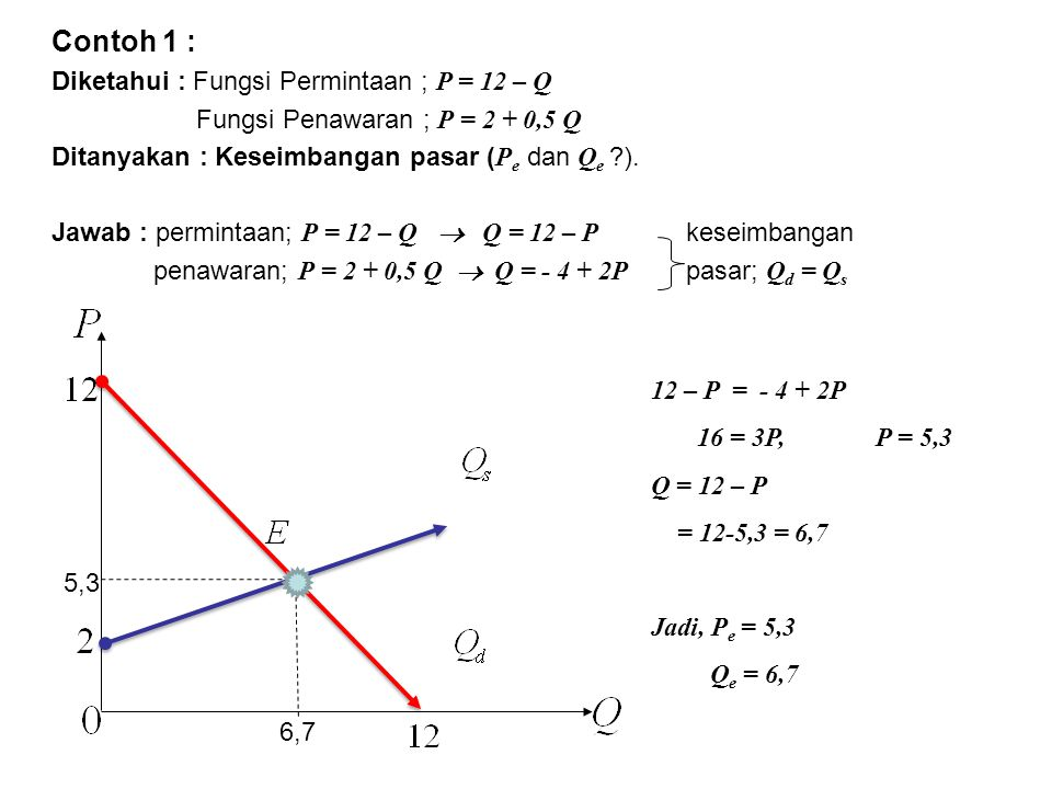 Contoh 1 : Diketahui : Fungsi Permintaan ; P = 12 – Q
