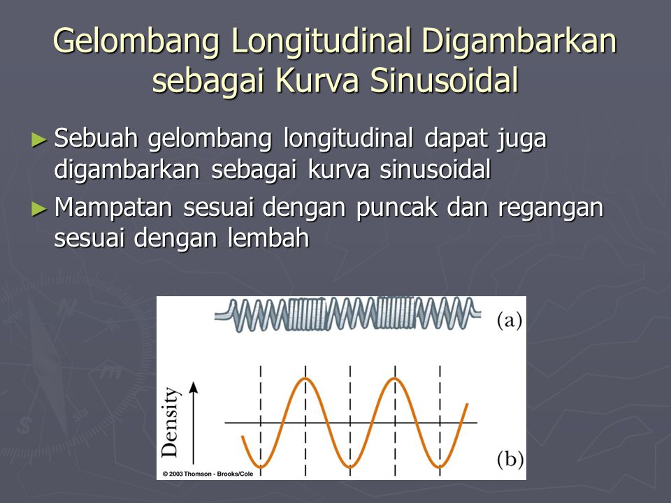 Gelombang Longitudinal Digambarkan sebagai Kurva Sinusoidal