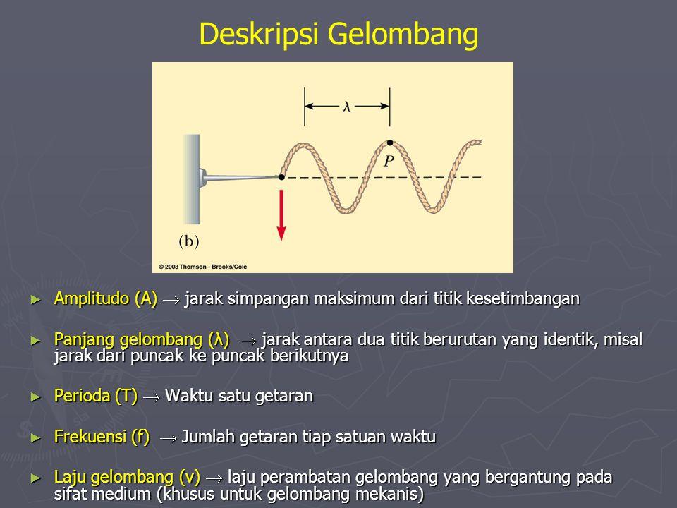 Deskripsi Gelombang Amplitudo (A)  jarak simpangan maksimum dari titik kesetimbangan.