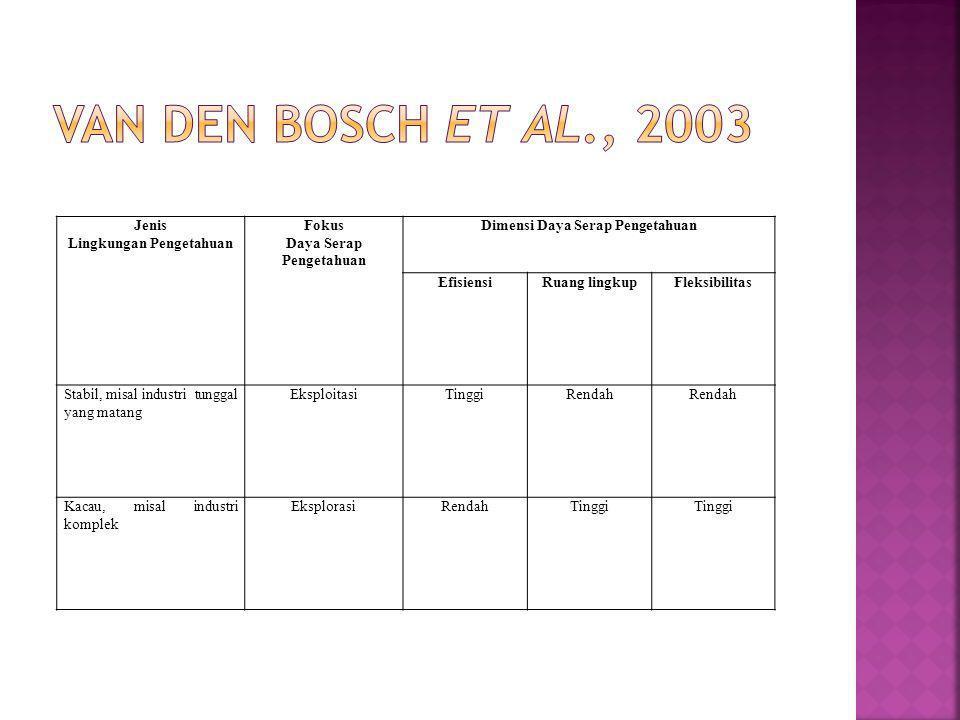 Van den bosch et al., 2003 Jenis Lingkungan Pengetahuan Fokus