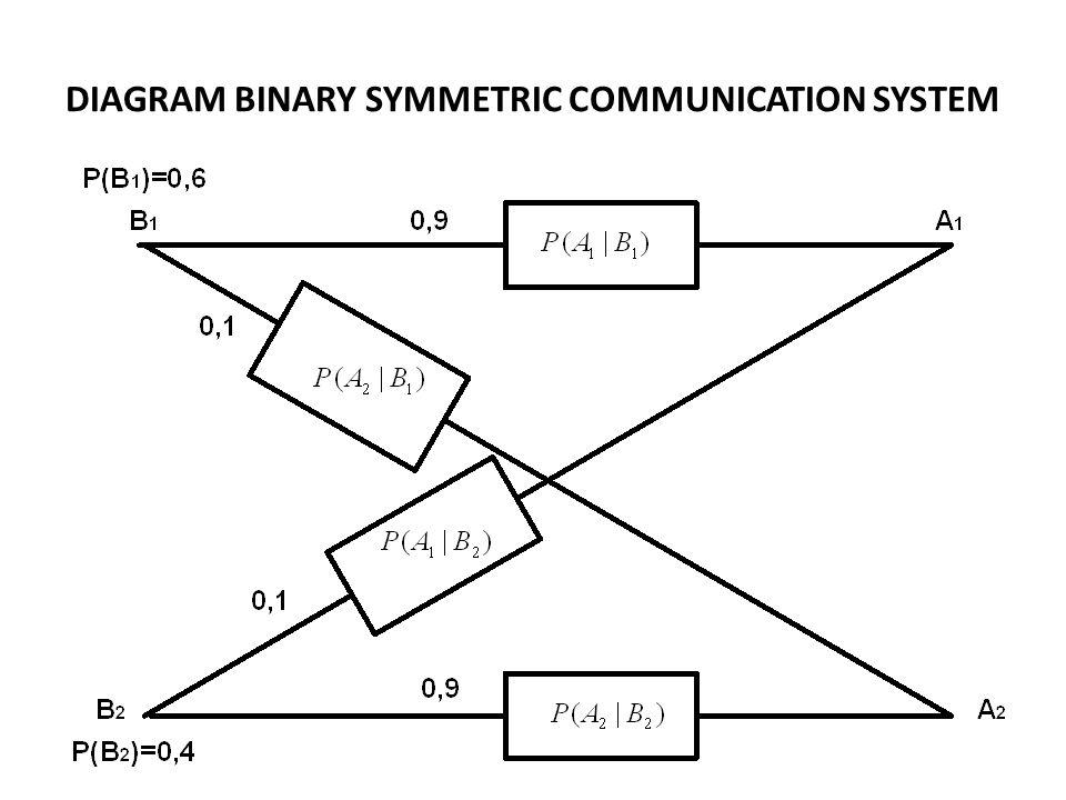 DIAGRAM BINARY SYMMETRIC COMMUNICATION SYSTEM