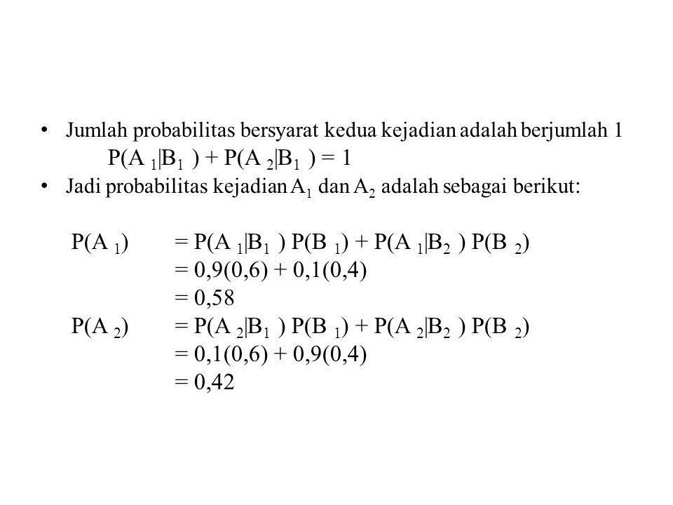 P(A 1) = P(A 1|B1 ) P(B 1) + P(A 1|B2 ) P(B 2) = 0,9(0,6) + 0,1(0,4)