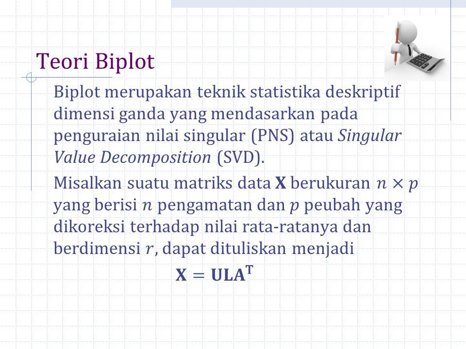 Teori Biplot